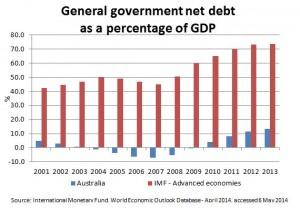 Debt-Graph-300x208